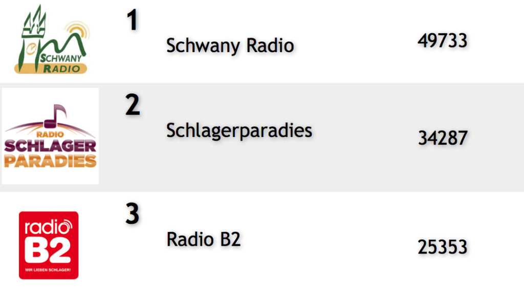 top3-radio